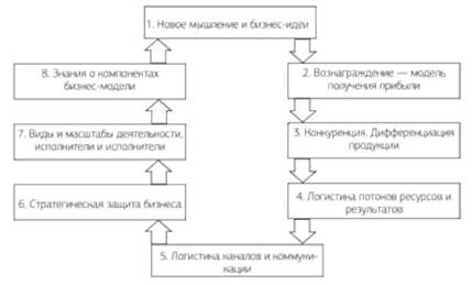 бизнес план описание продукта