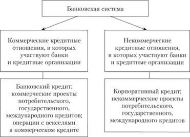 Шпаргалка характеристика банковской системы рф